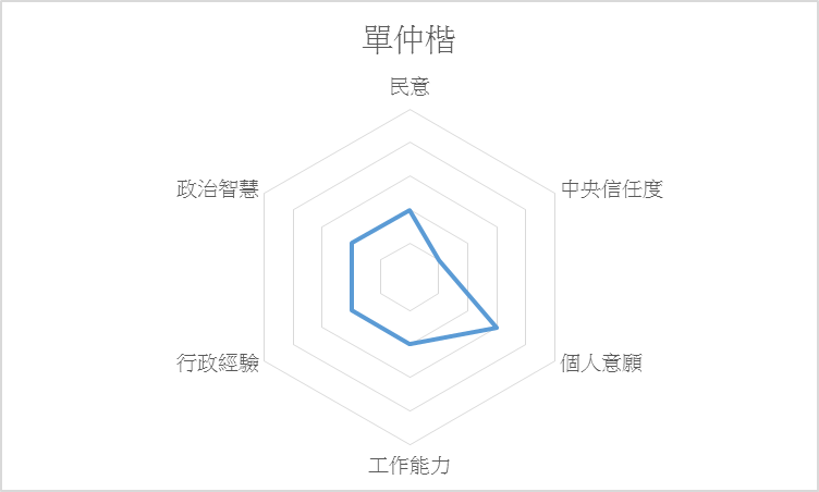 sinchunggai